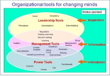 How To Make The Whole Organization Agile | Business change | Scoop.it