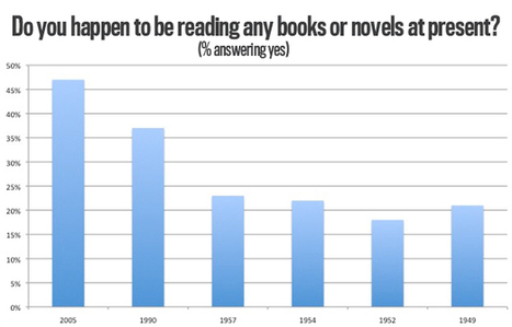 Your Assumptions About Reading Are Wrong | e-learning in higher education and beyond | Scoop.it