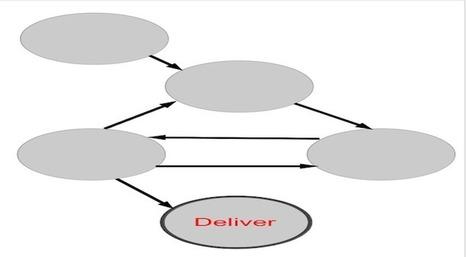 Project Management Best Practices | Collaboration corner | collaboration hub | Scoop.it