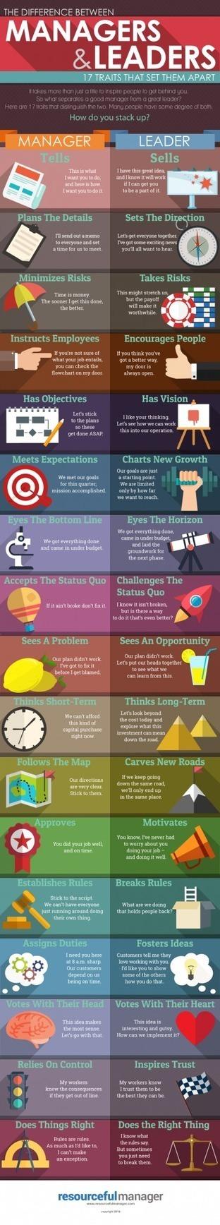 Leaders vs Managers: 17 Traits That Set Them Apart Infographic | Teacher's corner | Scoop.it