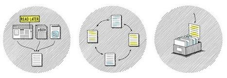 dotdotdot - Turn digital reading into knowledge.   Peer2Politics   Scoop.it