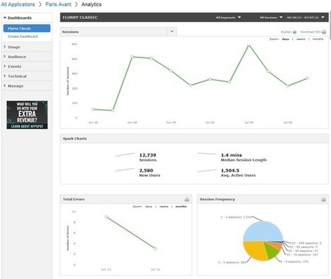 Learn How People Use Your App - An App Analytics Tools Round-Up | Digital marketing pharma | Scoop.it