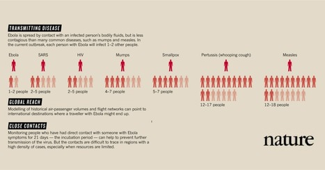Ebola by the numbers: The size, spread and cost of an outbreak [Infographic] | Biotech and Beyond | Scoop.it