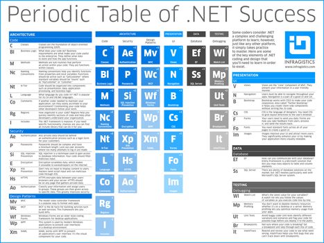 The Periodic Table of .NET - Evangelism - Infragistics.com Blog | Educational technology , Erate, Broadband and Connectivity | Scoop.it