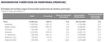 Más turistas en España pero menos pernoctaciones en sus hoteles ¿? | Geografia de España | Scoop.it