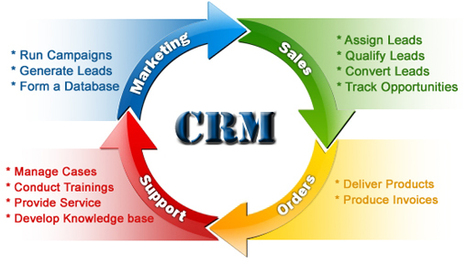 Client Relations Management Software|Cloud based mlm. | | imagoproducts | Scoop.it