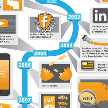 Infographic: The Evolution of Digital Advertising | Digital Buzz Blog | Technographics | Scoop.it