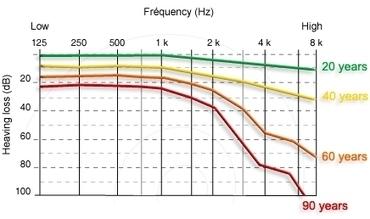 Inner Ear Regeneration: Hearing Loss, Tinnitus and Vertigo | Immunology and Biotherapies | Scoop.it