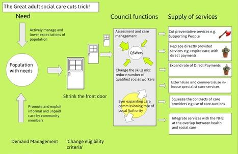 Social care in the firing line   Birmingham Against The Cuts   Health and Social care Birmingham   Scoop.it