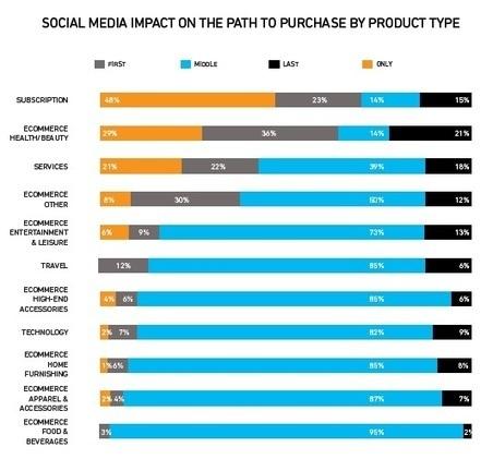 Publicité sur les réseaux sociaux : Quels impacts sur le parcours d'achat ? | management stratégique | Scoop.it