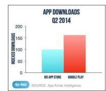 Apple Inc. (AAPL) Secured 80% More App Revenue Than Google In Q2 2014 [REPORT] | Digital-News on Scoop.it today | Scoop.it