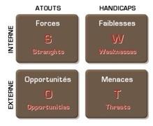 Veille stratégique | Actualité IE et Veille | Scoop.it
