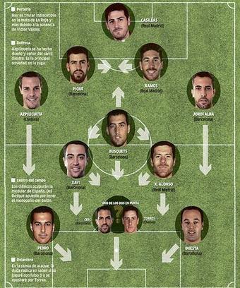 Nhận định bóng đá Anh: Lộ đội hình chính của Tây Ban Nha ở World Cup | Báo thể thao tổng hợp 24 | Scoop.it