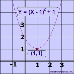 Standard and vertex form of the equation of parabola and how it relates to a parabola's graph. | Función cuadrática y la parábola como lugar geométrico | Scoop.it