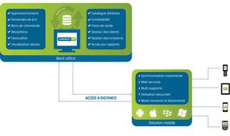 Solution Comarch ERP, innovations dans les points de vente avec Microsoft | Logiciel ERP | Scoop.it