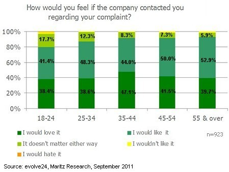 Twitter Users Want Brands to Respond to Their Complaints : MarketingProfs Article | Proyecto Empresarial 2.0 | Scoop.it