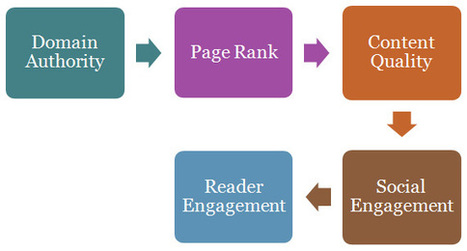 Quality Guest Posting services by Search Results Media | Search Engine Optimization | Scoop.it