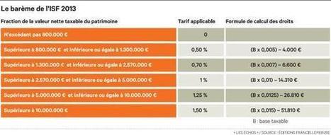 Impôt sur la fortune: les nouvelles règles | IMMOBILIER 2015 | Scoop.it