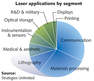 Laser Marketplace 2015: Lasers surround us in the Year of Light | US manufacturing | Scoop.it