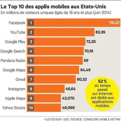 Les Américains passent la majorité de leur temps en ligne sur des applications | Mobile & Digital World | Scoop.it