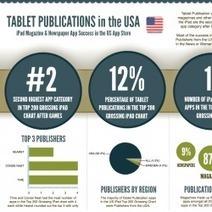 InfoGraphic van de Week: Welke plaats nemen kranten en tijdschriften in de AppStore Top 200? | Tablets in onderwijs - Tablets in Education | Scoop.it
