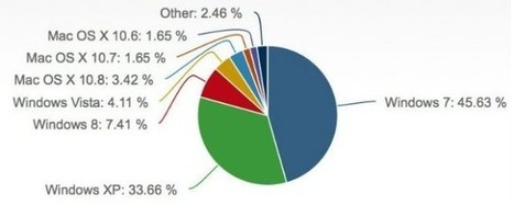Windows 8 Finally Passes OS X In Market Share - Cult of Mac   Windows 8 - 10!   Scoop.it