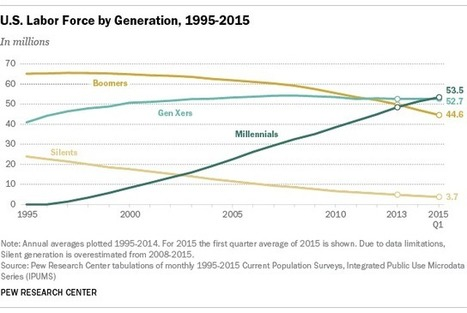 Millennials surpass Gen Xers as the largest generation in U.S. labor force | Kickin' Kickers | Scoop.it