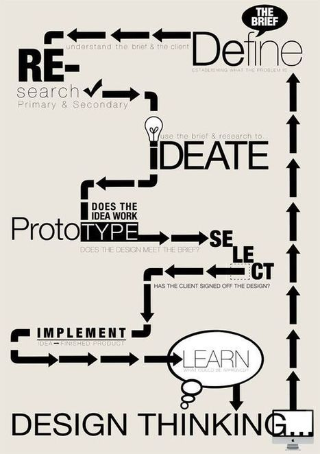 Design Process & Tools | Enterprise and Entrepreneurial stuff | Scoop.it