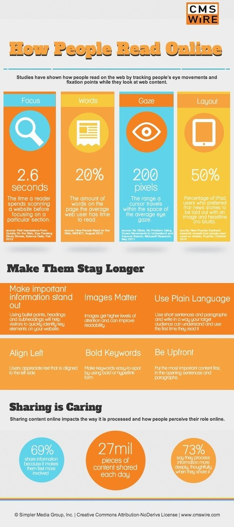 How People Read Online [Infographic] | Internet marketing and social media with WSI | Scoop.it