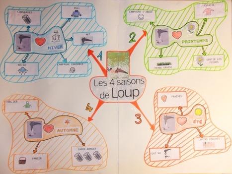 La carte heuristique : structurer la pensée pour élaborer un projet . | Cartes mentales - Mind Mapping | Scoop.it