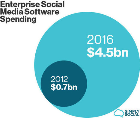 1 billion reasons why the 'social enterprise' isn't played out yet | Digital-News on Scoop.it today | Scoop.it