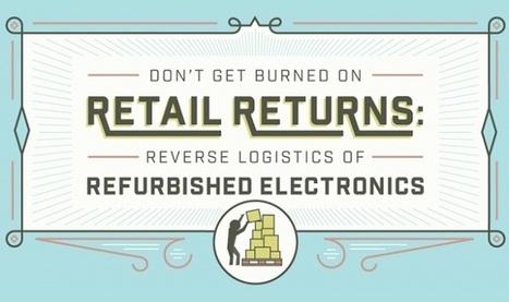 Don't Get Burned on Retail Returns | Cross-Border E-commerce Europe | Scoop.it