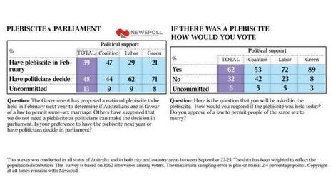 Voters back parliament's call | Gay News | Scoop.it