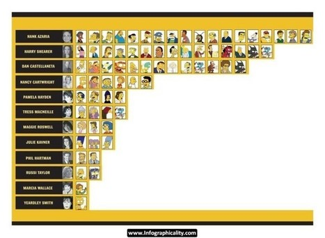 The Voices Behind The Simpsons [Infographic] | BestInfographics.co | The Best Infographics | Scoop.it