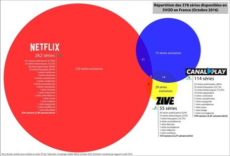 Netflix, Canalplay et Zive : Comparatif et évolution de leur catalogue Séries (octobre 2016). – Le secteur VOD et SVOD en France – Medium | L'oeil d'Artimon sur les médias | Scoop.it