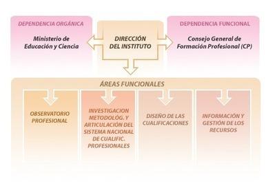 Instituto Nacional de las Cualificaciones (INCUAL) | FP: Información e innovación educativa | Scoop.it