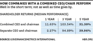 The Cost of Combining the CEO and Chairman Roles | Jesse Jacoby & Emergent | Organization, People, and Change | Scoop.it