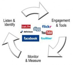 Social Media Marketing - Key Points to Consider while Forming the Strategies | Everything about App Marketing | Scoop.it