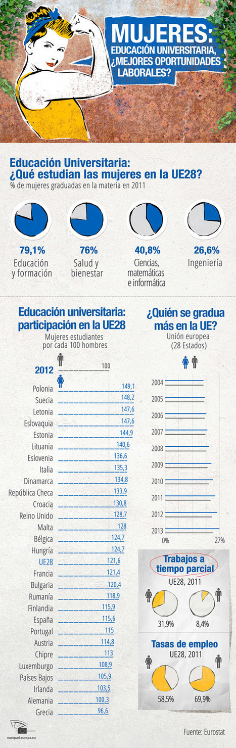 Infografías | Mujeres el 51 por ciento de la población | Scoop.it