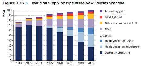 L'AIE annonce le déclin de nombreux pays pétroliers majeurs | Le flux d'Infogreen.lu | Scoop.it