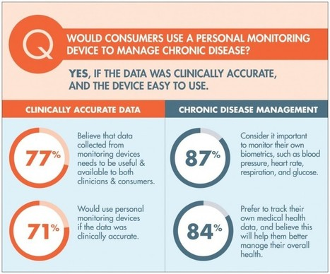 87% of Americans believe it's important to monitor their own biometrics | mHealth- Advances, Knowledge and Patient Engagement | Scoop.it