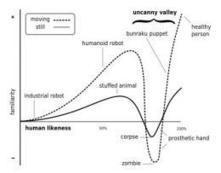 Uncanny Valley robots essay resurfaces 42 years later | Geek Chic | Scoop.it