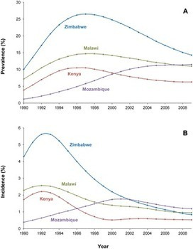The Rise and Fall of HIV in High-Prevalence Countries: A Challenge for Mathematical Modeling | Virology and Bioinformatics from Virology.ca | Scoop.it