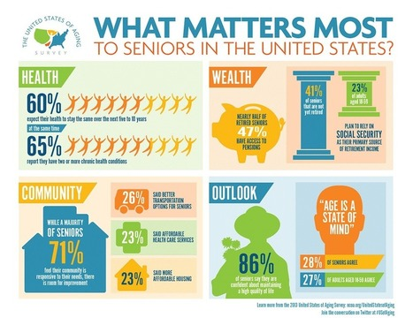 Seniors Feel Good About Their Future. Is that Good News ... | Your Retirement Blueprint | Scoop.it