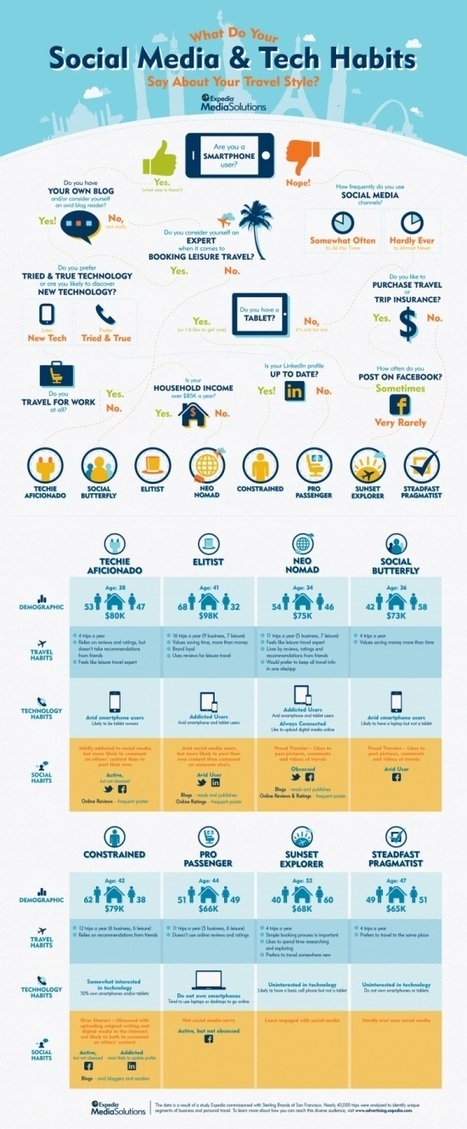 Traveller types based on social media and technology habits [INFOGRAPHIC] | Tnooz | Matkailu verkossa | Scoop.it
