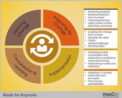 Tips to Use Segmented Circle Diagram in Keynote Presentation | Keynote Slide Formatting: Create better looking presentations | Scoop.it