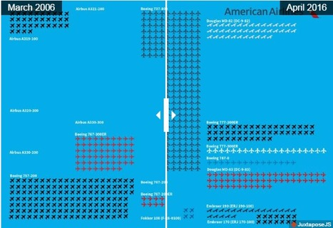 Infographic: American Airlines' Fleet Changes, 2006-16 | Canadian Aerospace News | Scoop.it