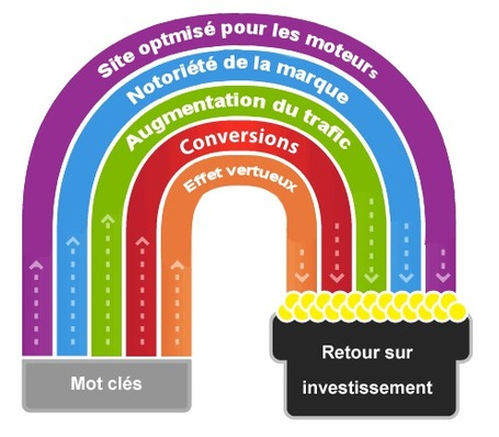 Comment optimiser son référencement naturel ? | formation 2.0 | Scoop.it