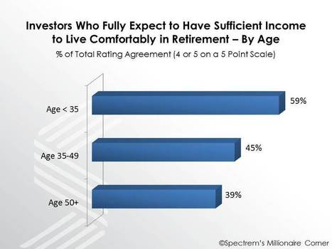 Sixty percent of 401(k) Plan participants over age 50 don't have enough savings to retire. | Re-Engineering the 401(k) Plan | Scoop.it