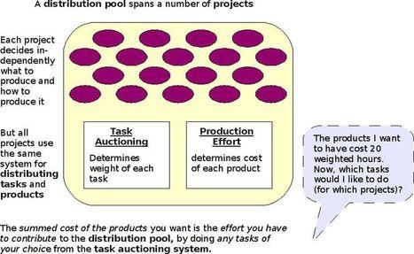 Peer Production Everywhere | Peer2Politics | Scoop.it